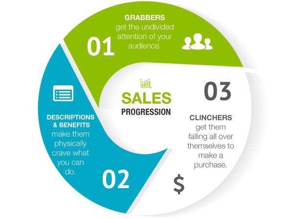Sales Progression